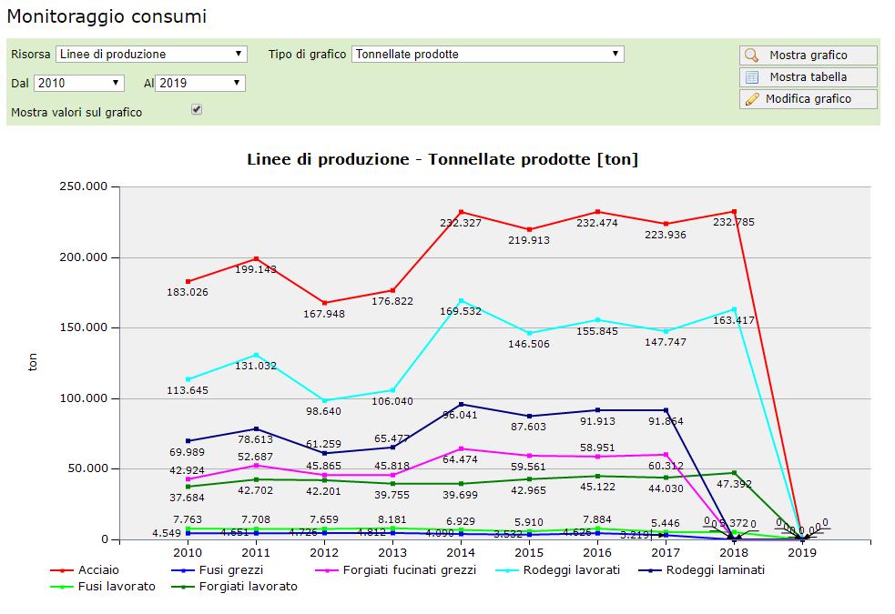 Sorveglianza Ambientale - Grafici - Monitoraggio consumi