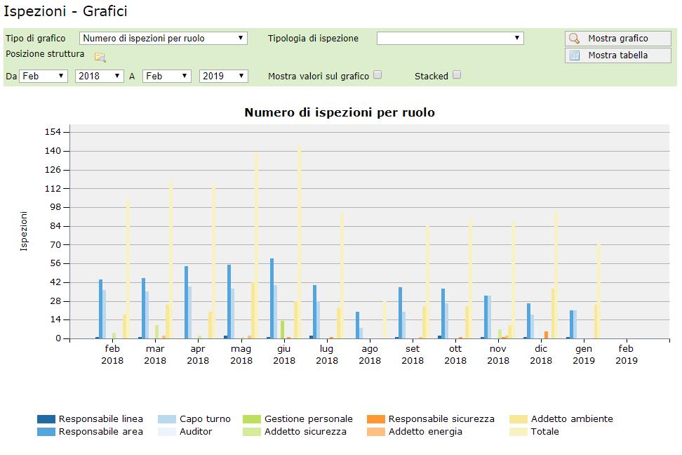 Ispezioni - Grafico relativo al numero di ispezioni effettuate per ruolo