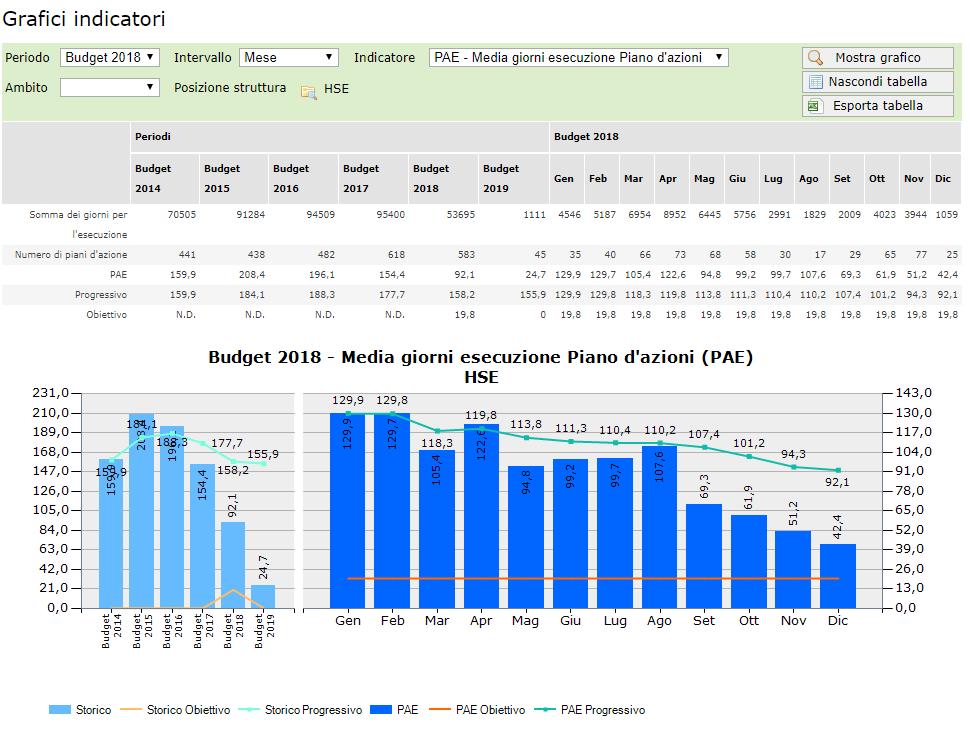 KPI - Grafici indicatori