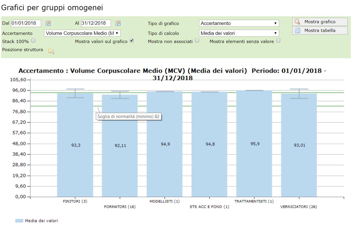 Statistiche per gruppi omogenei - accertamenti specifici con valori medi, deviazione standard e soglie normalità