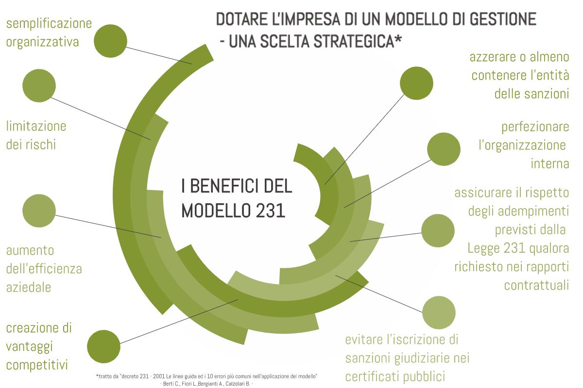infografica modello 231 benefici implementazione