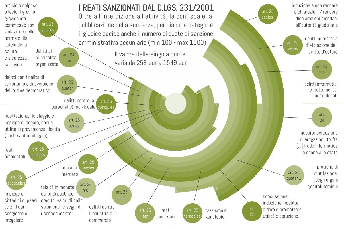 infografica modello 231 sanzioni pecuniarie legge 231