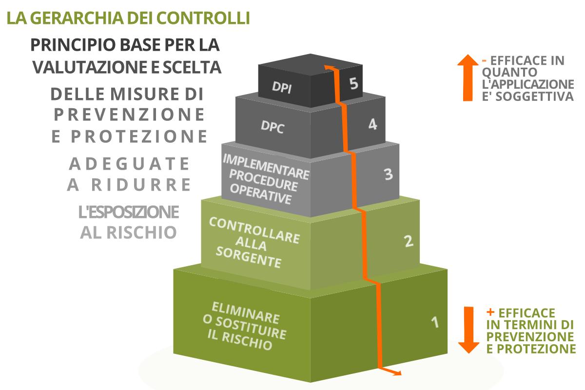 la gerarchia dei controlli - principio base per la valutazione e scelta delle misure di prevenzione e protezione adeguate a ridurre l'esposizione al rischio