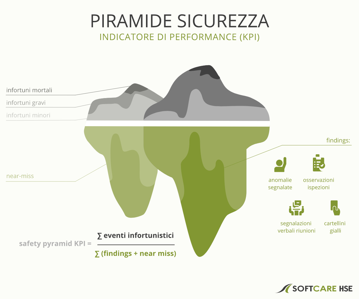 Piramide Sicurezza Piramide Heinrich - Indicatore di performance KPI