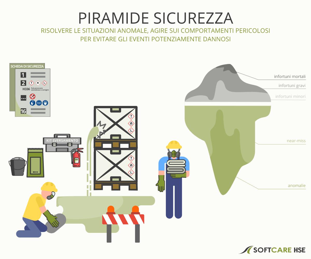 Piramide Sicurezza Piramide Heinrich - Risolvere le situazioni anomale