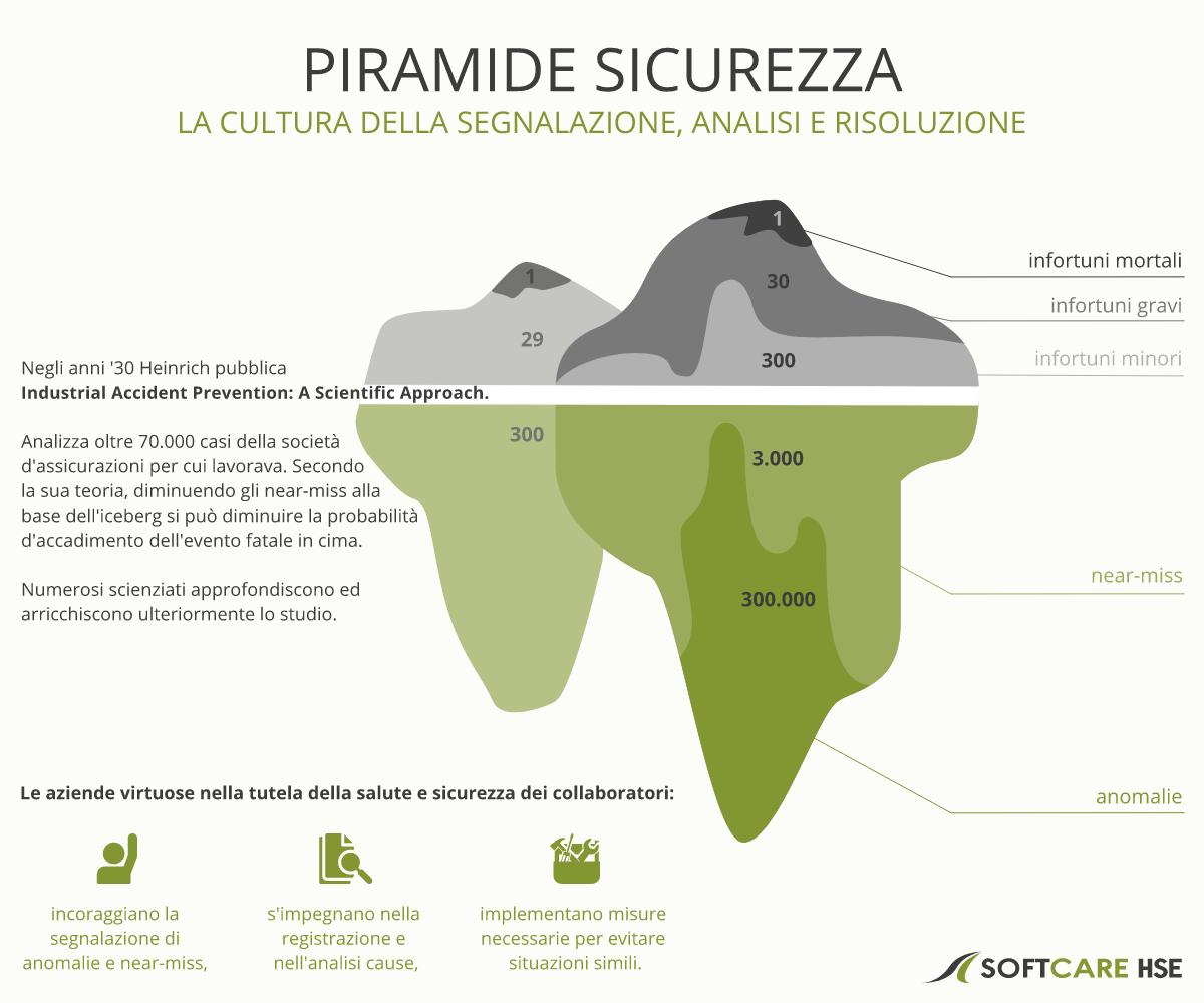 Piramide Sicurezza Piramide Heinrich - Segnalare analizzare risolvere