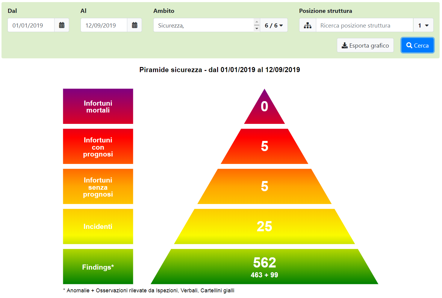 Piramide Sicurezza Piramide Heinrich - visualizzazione completa