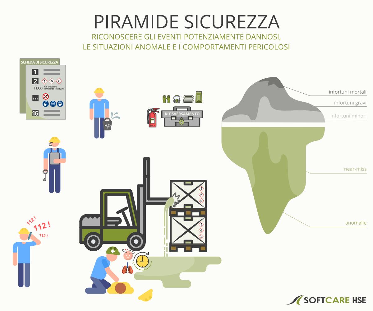 Piramide Sicurezza Piramide Heirich - Riconoscere e segnalare