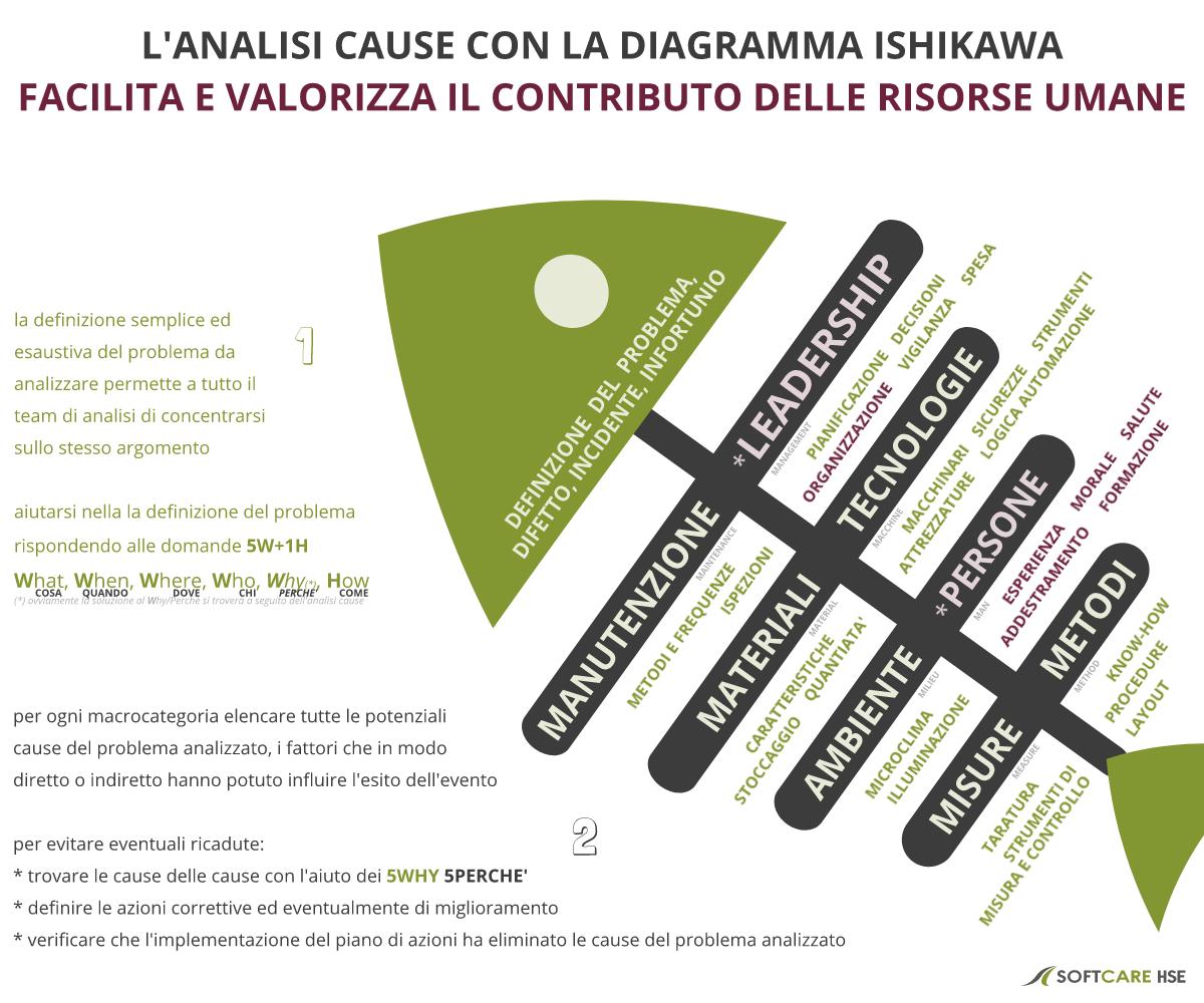 la diagramma Ishiwaka facilita e valorizza il coinvolgimento HR nell'analisi cause. SoftcareHSE - software di gestione integrata qualità sicurezza ambiente - è il partner affidabile per la registrazione, analisi e risoluzione dei problemi QHSE.