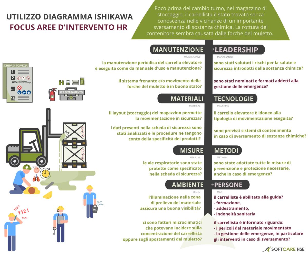 utilizzo diagramma Ishiwaka - focus intervento HR nell'analisi cause. SoftcareHSE - software gestione integrata qualità sicurezza ambiente - è il partner affidabile per la registrazione, analisi e risoluzione dei problemi QHSE.