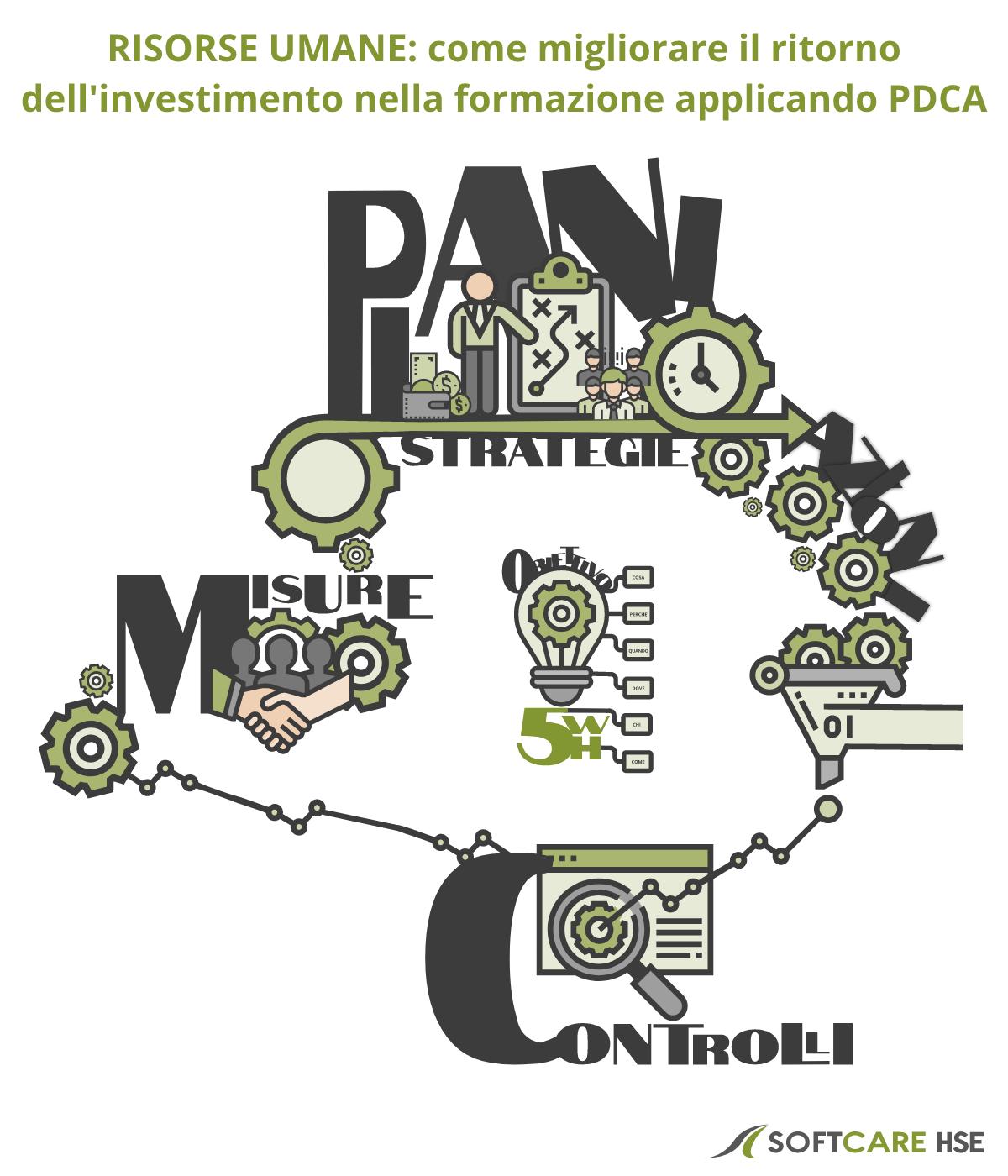 aumentare il ritorno dell investimento nella formazione sicurezza sul lavoro applicando PDCA PARTE 1 COPERTINA