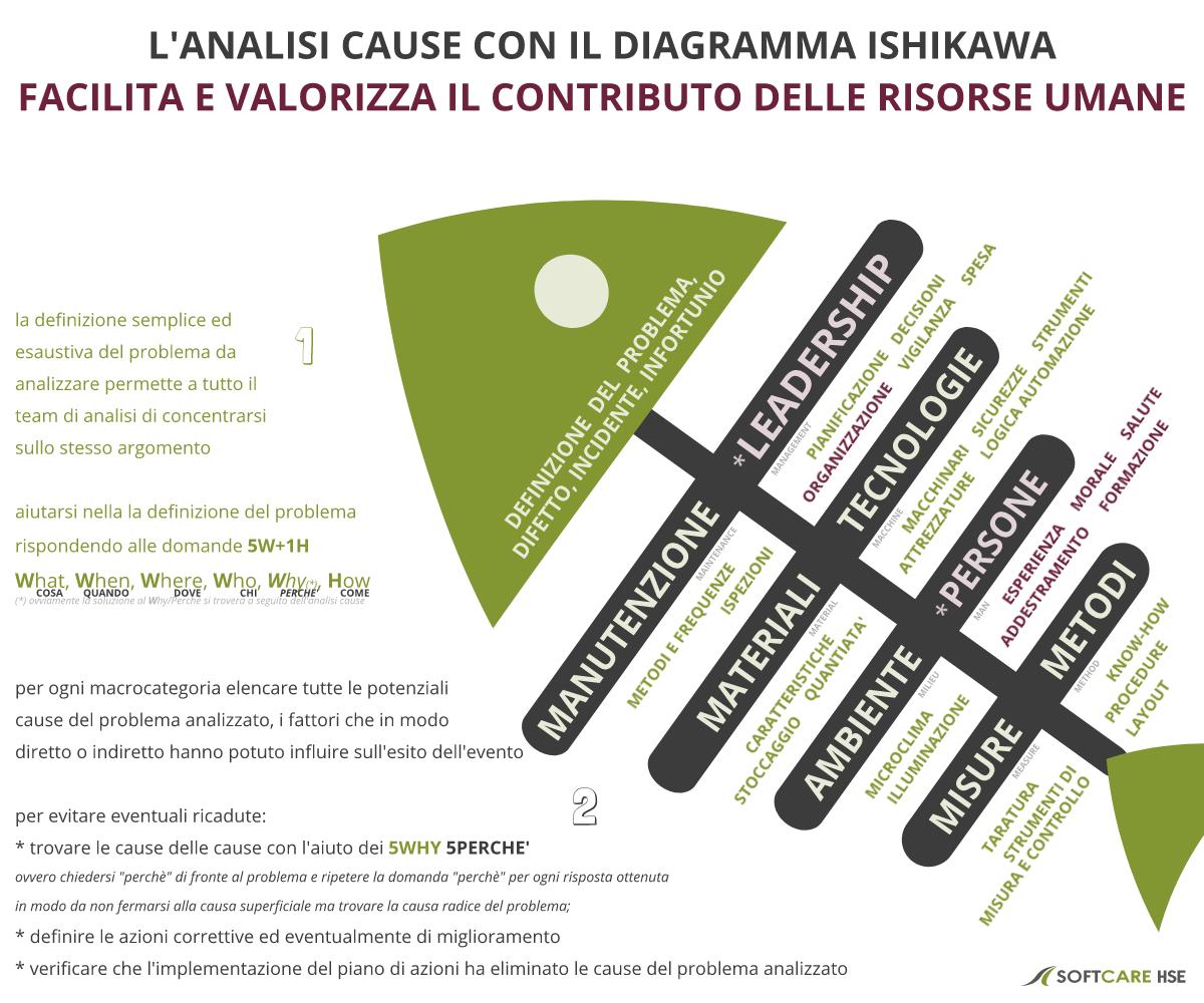 l'analisi cause con il diagramma Ishiwaka facilita e valorizza il coinvolgimento HR nell'analisi cause