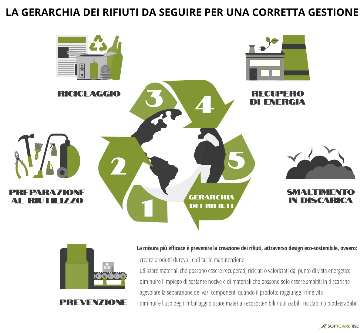 Sistema di gestione ambientale: SoftcareHSE supporta la gestione rifiuti rispettando la gerarchia dei rifiuti come da d lgs 152 2006