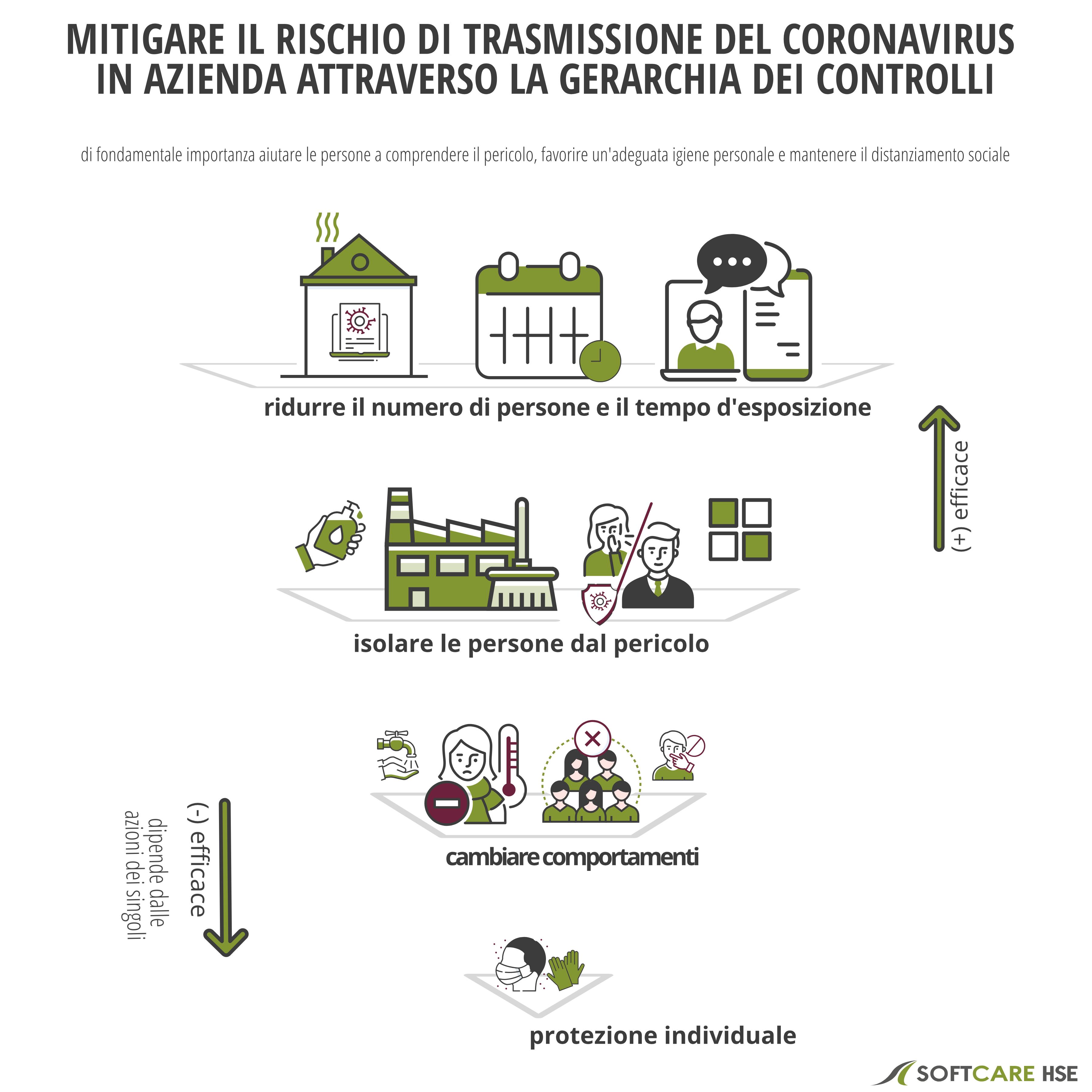 mitigare il rischio di trasmissione del coronavirus in azienda applicando la gerarchia controlli per la fase 2 di riapertura | softcare