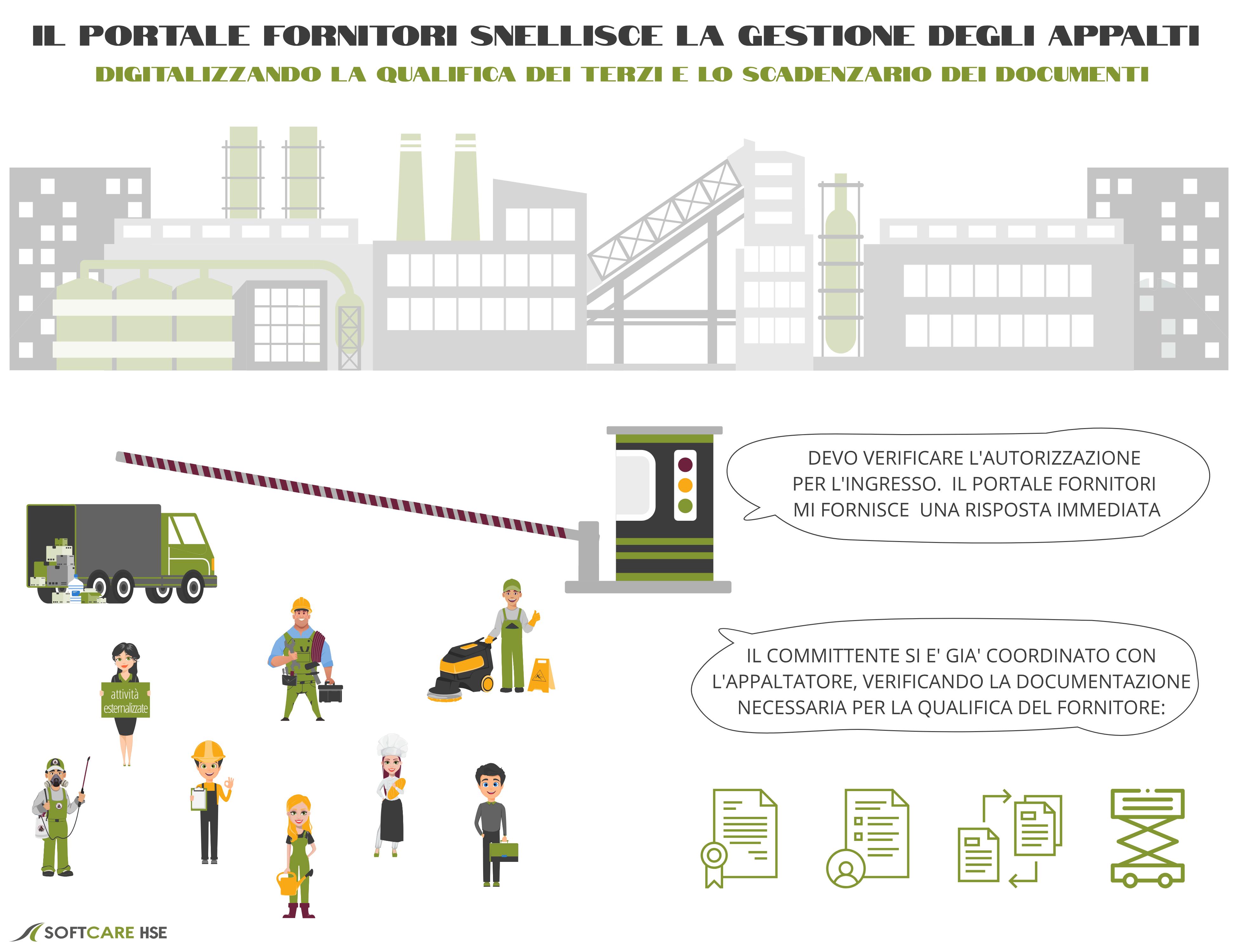 gestione fornitori qualifica scadenziario rischi interferenziali portale fornitori softcarehse