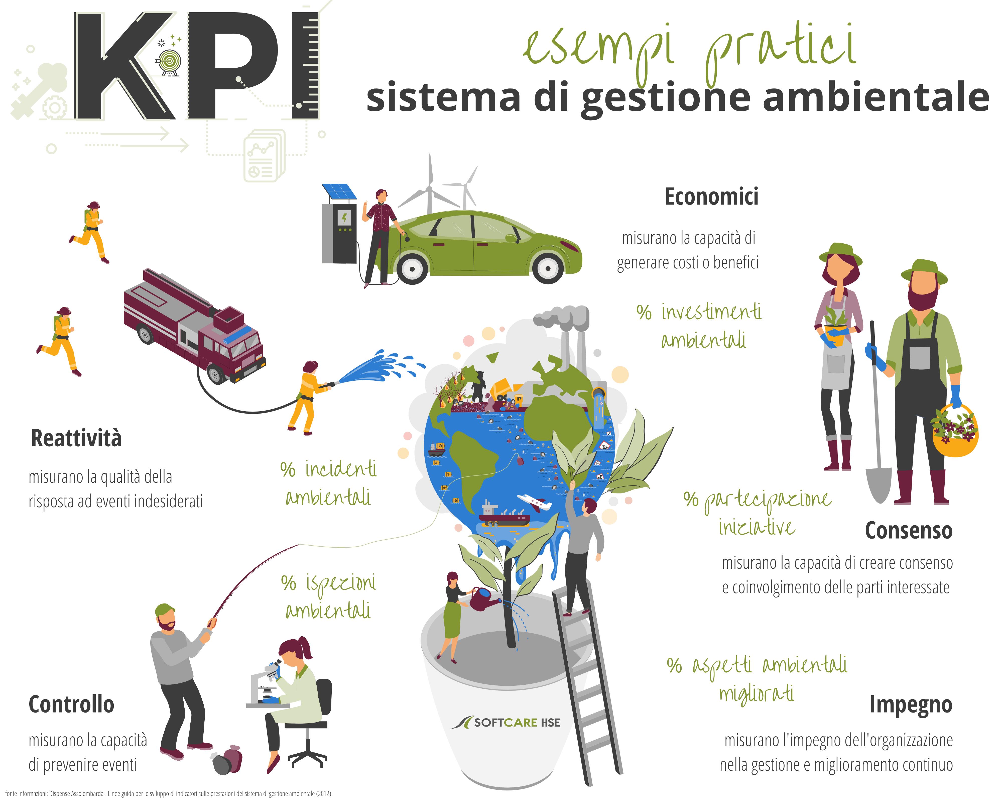 sistema di gestione ambientale esempi KPI proattivi ISO 14001 e sistema di gestione hse software SOFTCAREHSE obiettivi ambientali